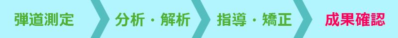 弾道測定 → 分析・解析 → 指導・矯正 → 成果確認